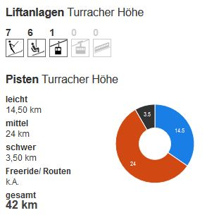 liftanlagen Turracher Hohe