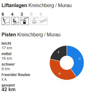 Kreischberg piste